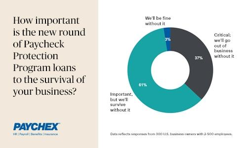 How important is the new round of Paycheck Protection Program loans to the survival of your business?