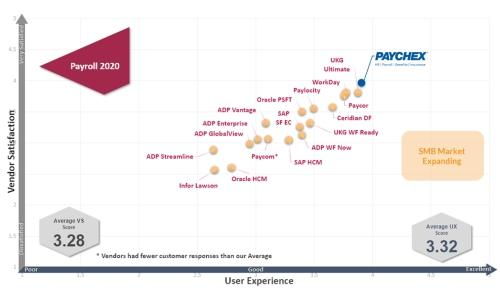 Paychex ranks No. 1 among all payroll solution providers for user experience and customer satisfaction.