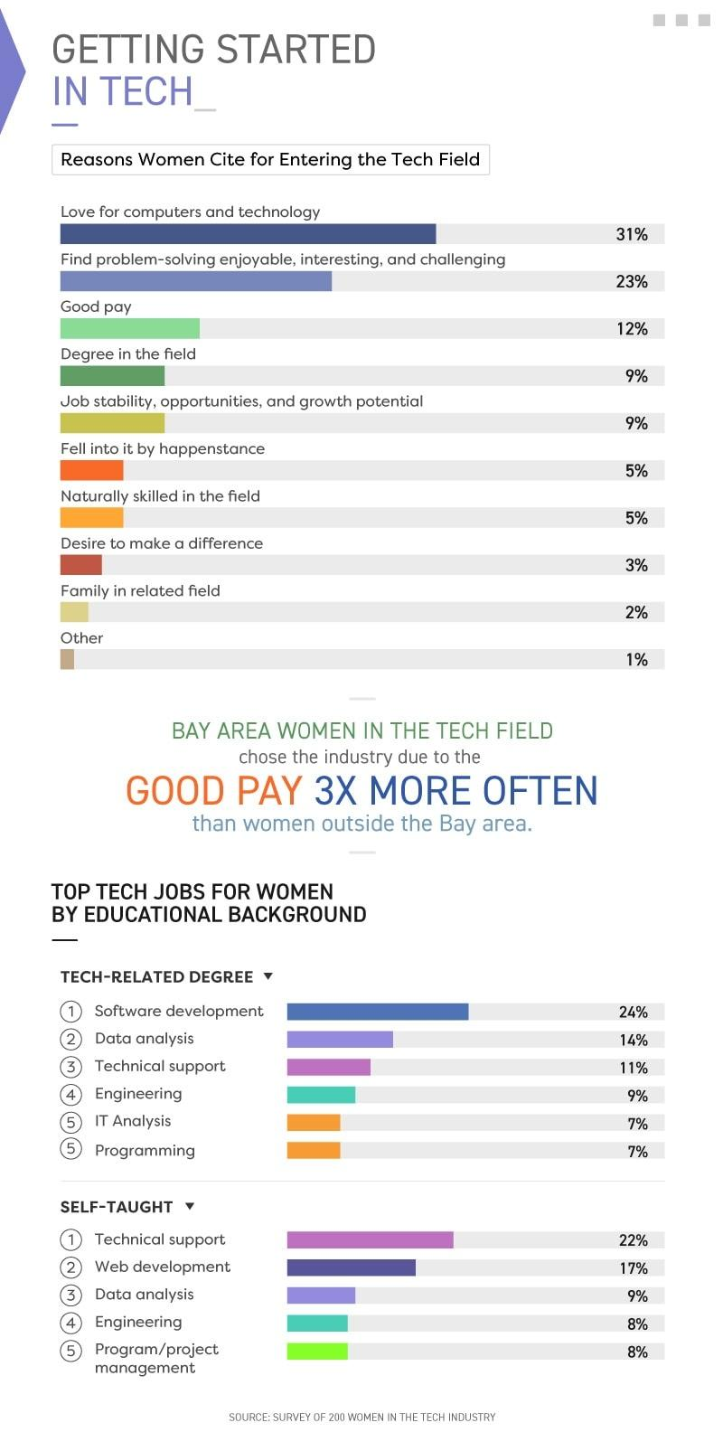 Infographic showing reasons women cite for entering the tech field