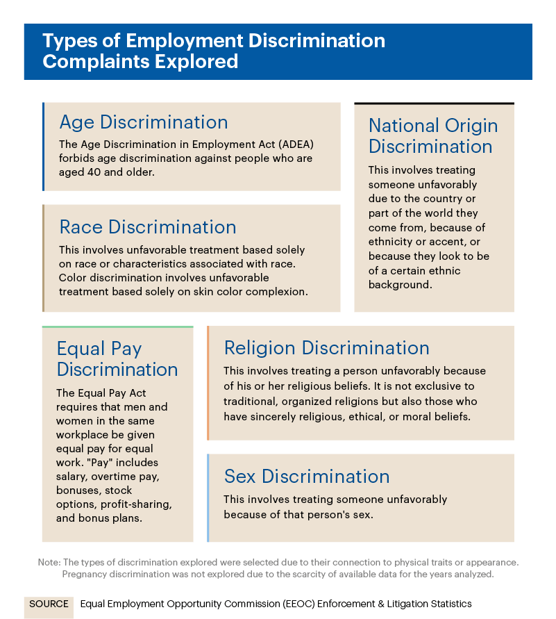 Infographic showing types of employment discrimination complaints explored