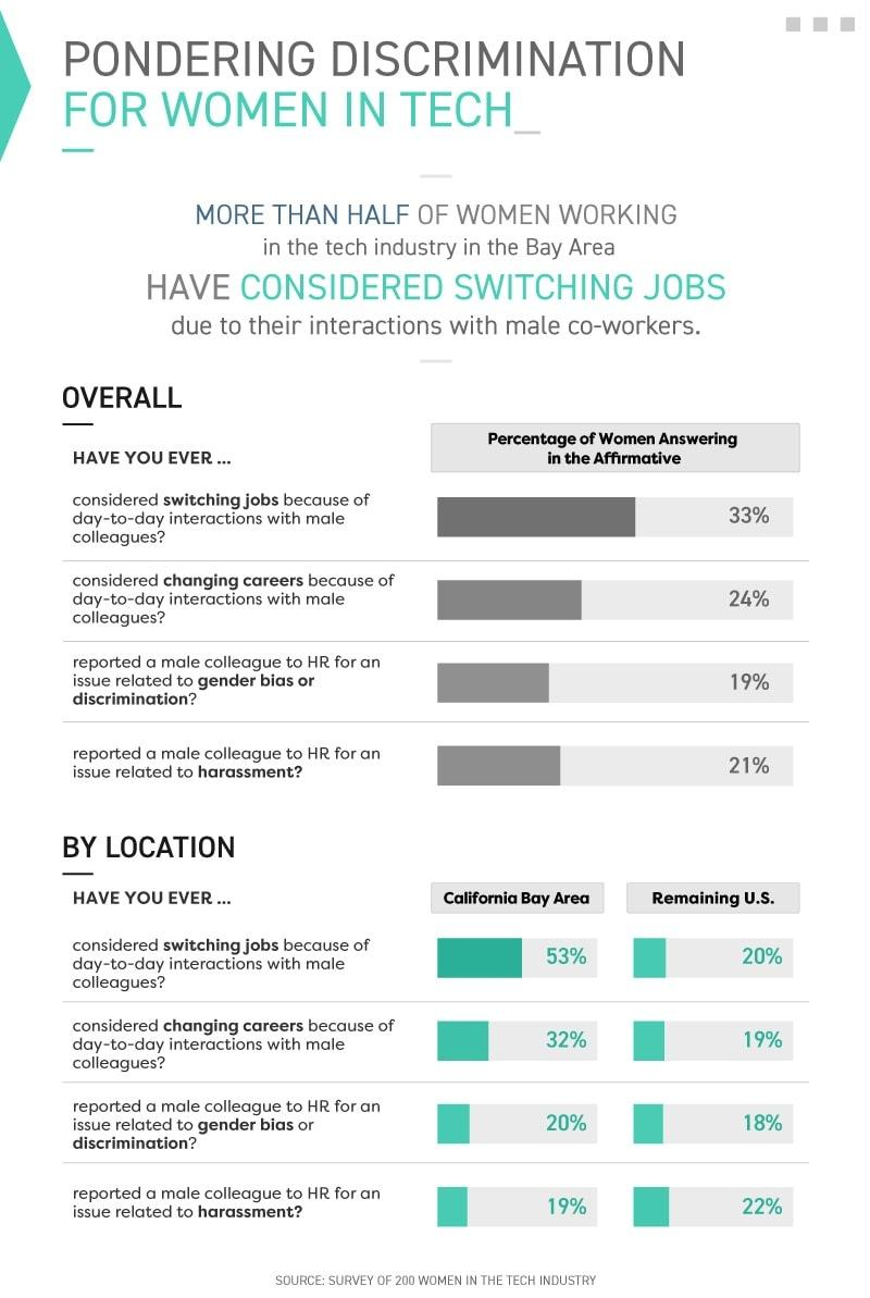 Infographic showing discrimination for women in tech