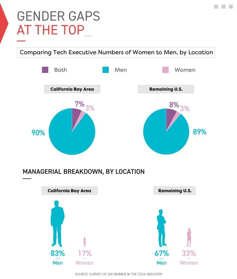 Infographic comparing tech executive numbers of women to men, by location