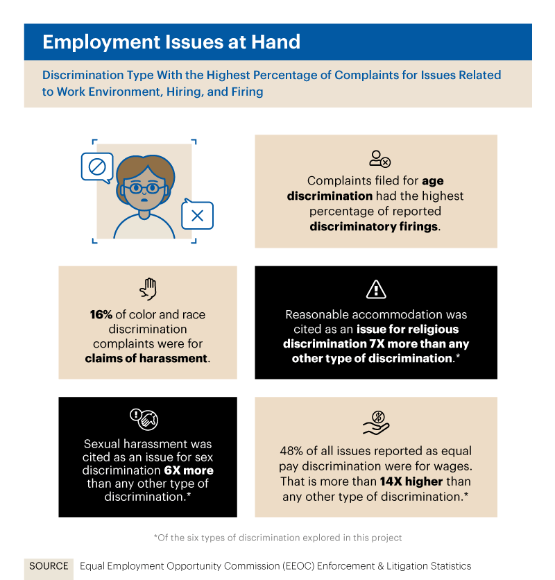 Infographic showing discrimination type with the highest percentage of complaints for issues related to work environment, hiring, and firing