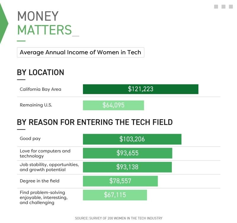 Infographic showing average annual income of women in tech