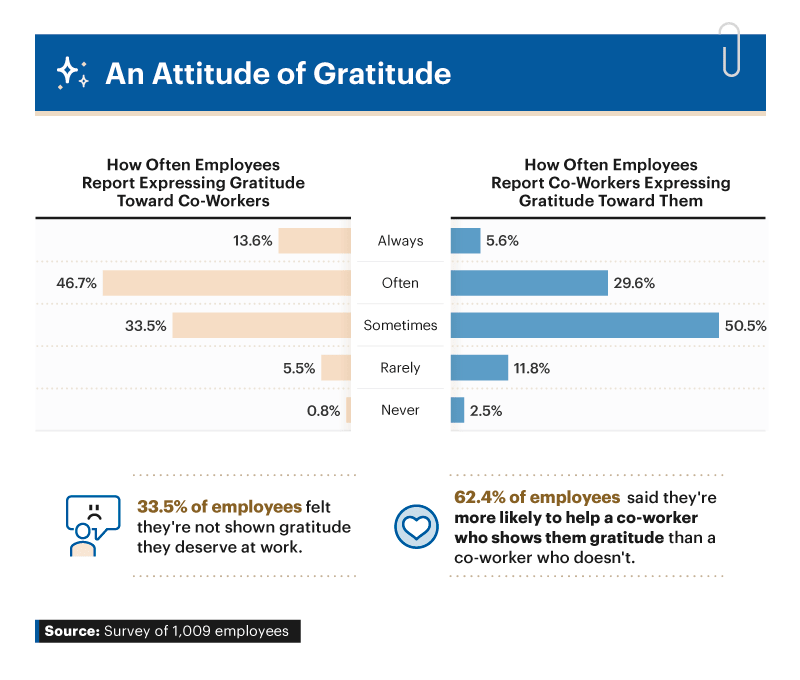 Infographic showing how often employees report expressing gratitude toward co-workers
