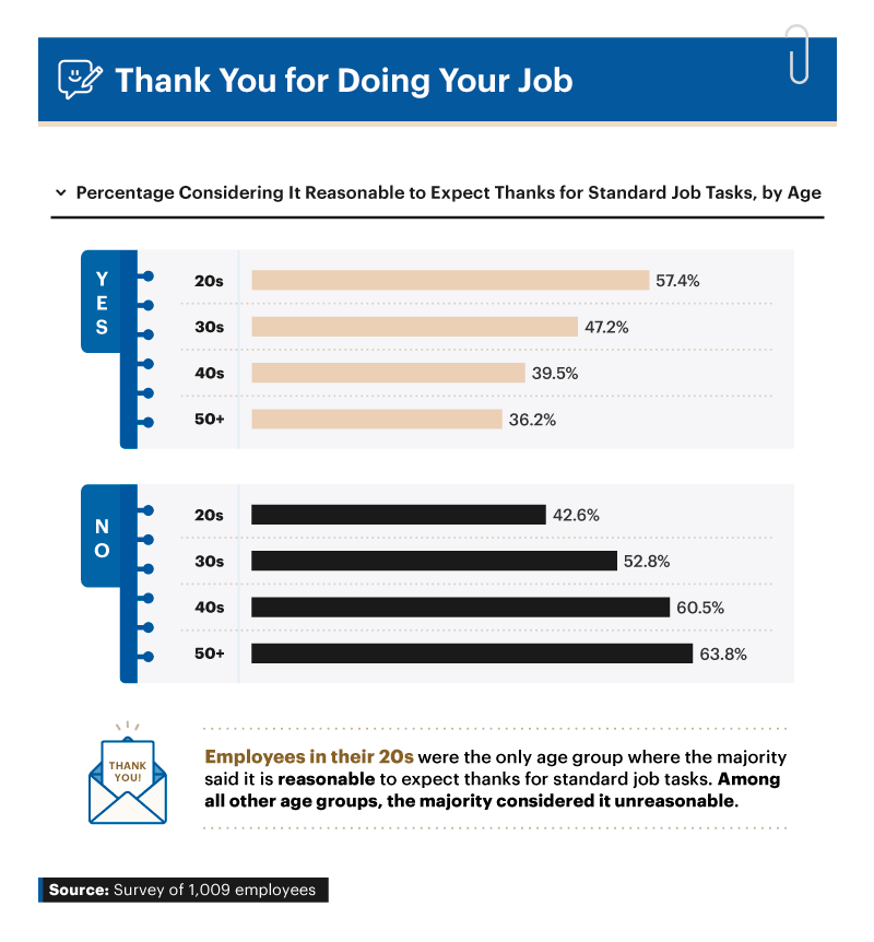 Infographic showing percentage considering it reasonable to expect thanks for standard job tasks