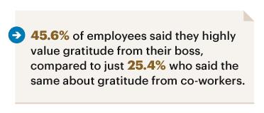Infographic showing statistics on employee gratitude