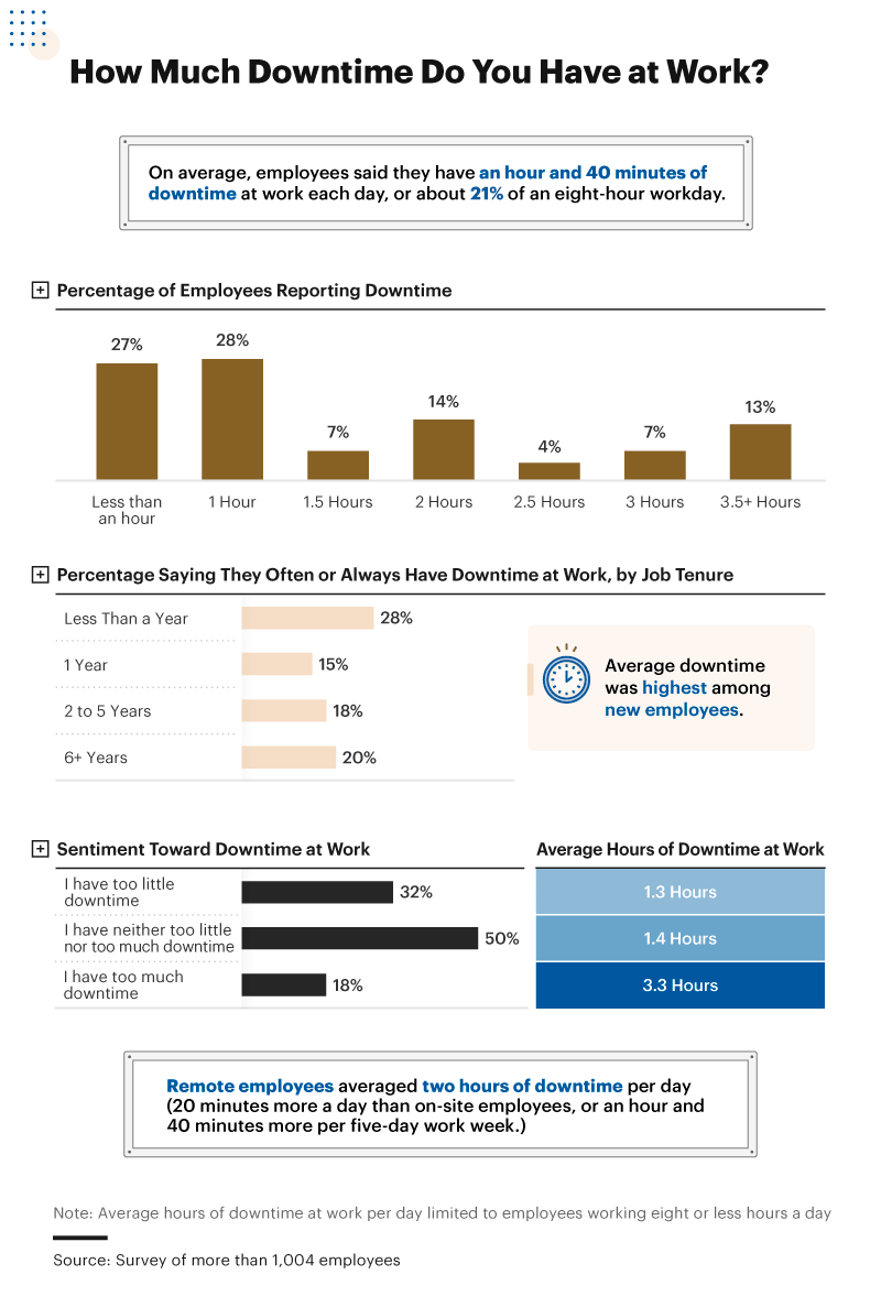 Infographic showing amount of downtime employees have at work