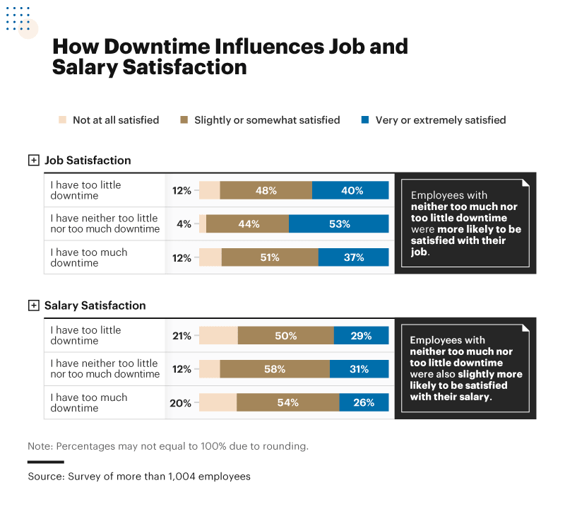 Infographic showing how downtime influences job and salary satisfaction