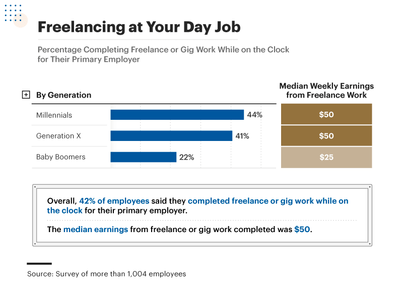 Infographic showing percentage of people completing freelance work while on the clock for their primary employer