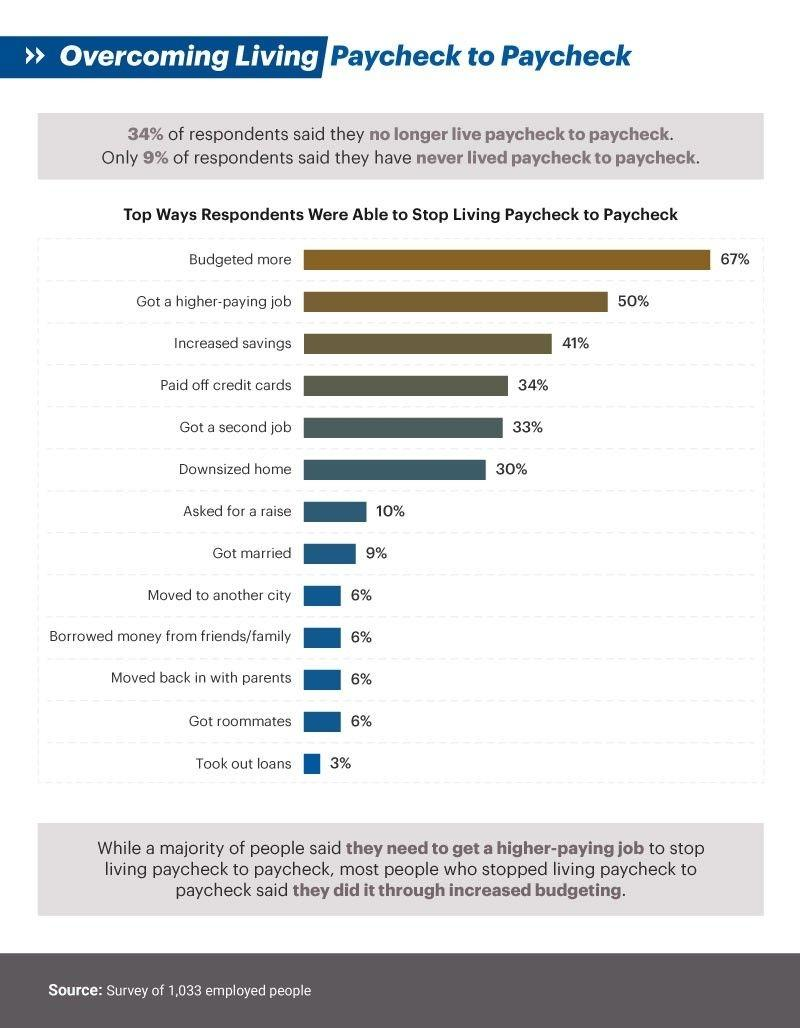 Inforgraphic showing Overcoming Living Paycheck to Paycheck