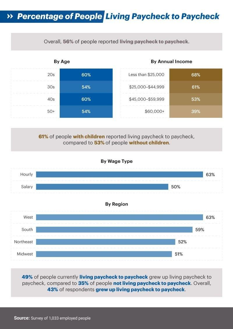Infographic showing Percentage of people living paycheck to paycheck