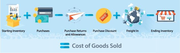 Infographic showing a Cost of Goods Solds equation