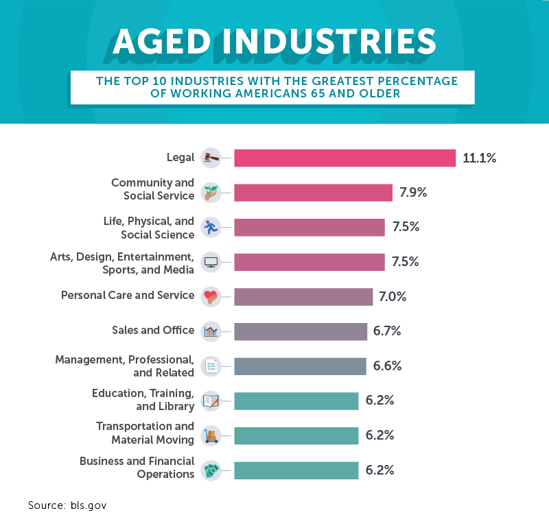 aged industries