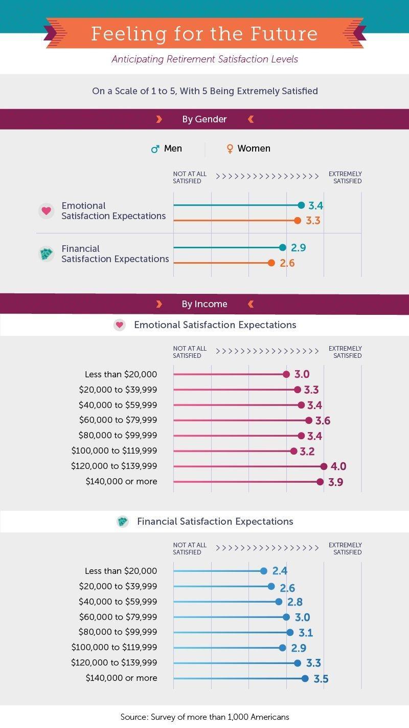 retirement satisfaction levels