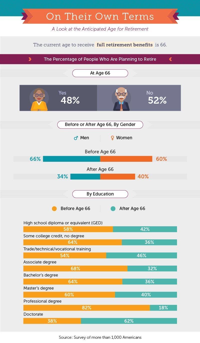 anticipated retirement ages