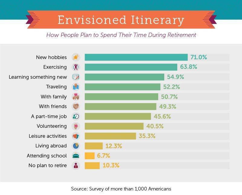 retirement days spent