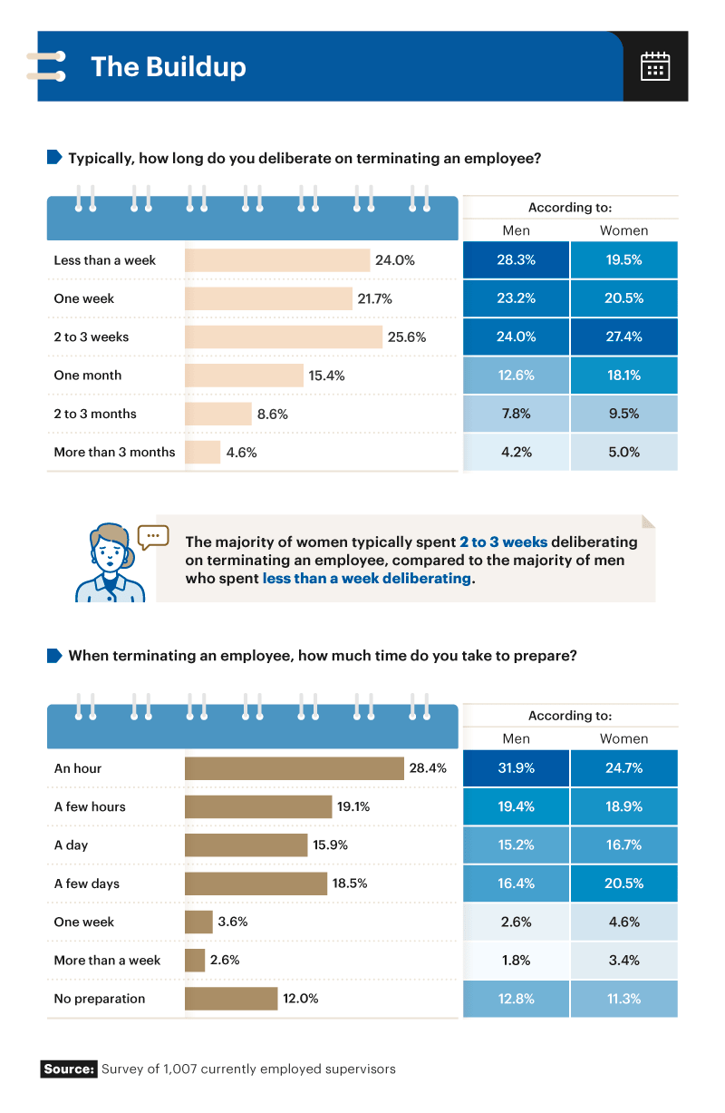 Infographic showing time spent deliberating termination of employees