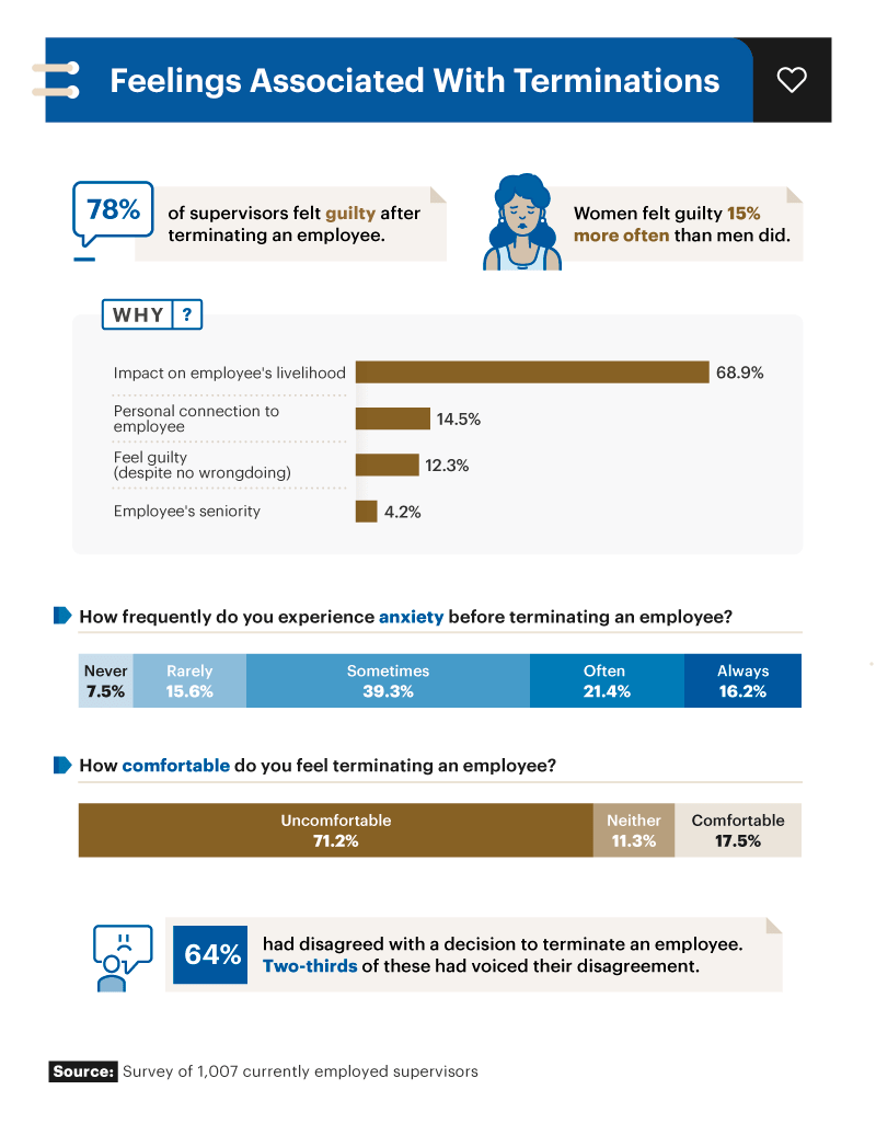 Infographic showing feeling associated with terminations