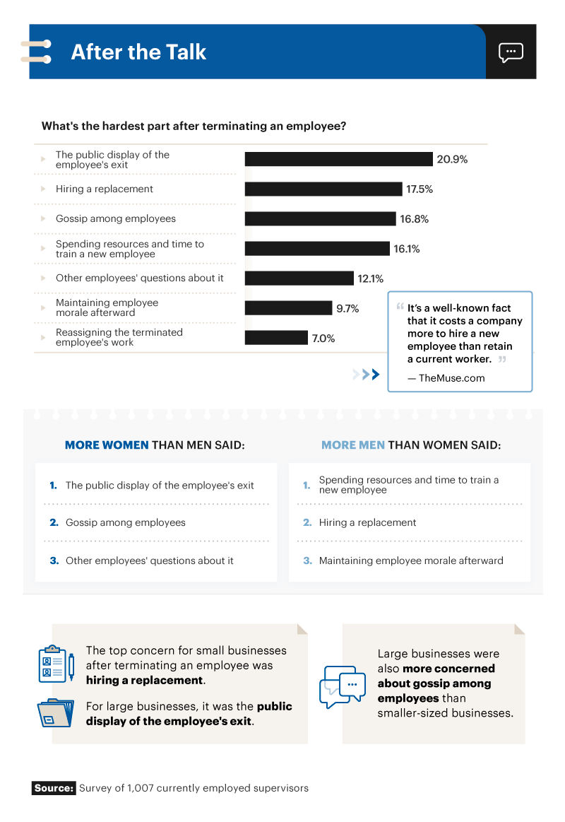 Infographic showing the hardest part after terminating an employee