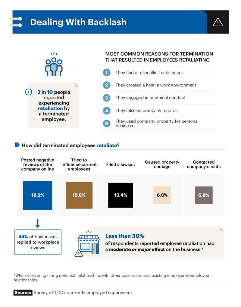 Infographic showing the most common reasons for termination that resulted in employees retaliating